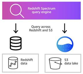Redshift spectrum query engine